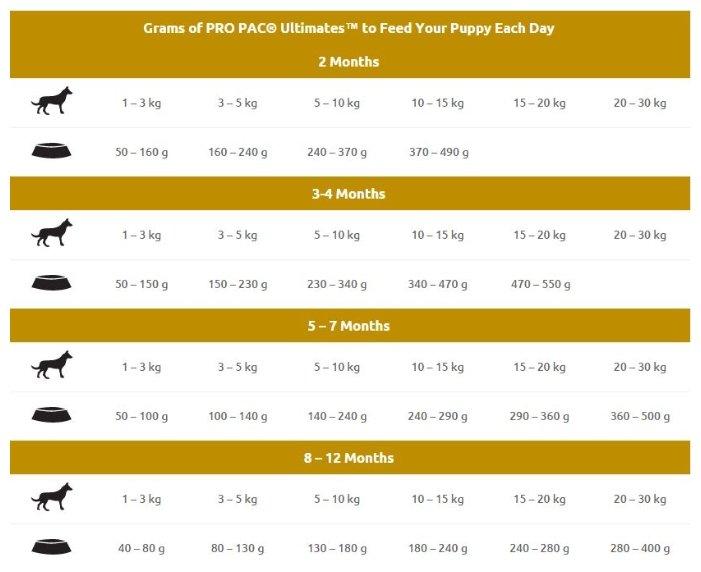 Pro Pac корм для щенков всех пород, курица и коричневый рис 20 кг
