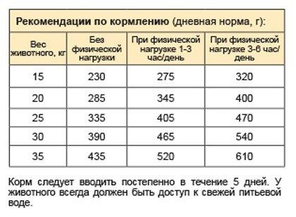 Стаут корм для взрослых собак средних пород, птица 15 кг