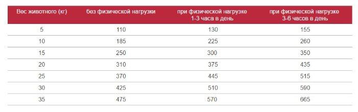 ТерраПес корм для активных и служебных собак 12 кг