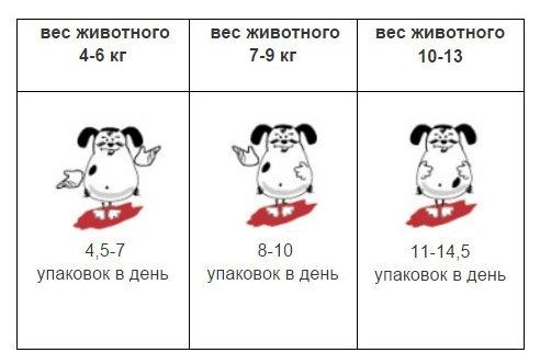 Наша Марка ВИА Паучи для взрослых собак мелких пород с говядиной, 0,100 кг