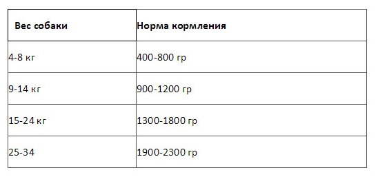 Nero Gold консервы ВИА Консервы для собак Мясное рагу (Meat andVegetables), 0,810 кг