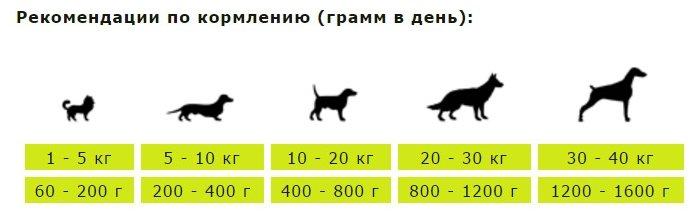 Berkley влажный корм для взрослых собак всех пород, кролик с овсяными хлопьями 400 гр