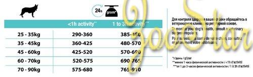 Proplan сухой корм для взрослых крупных пород с мощным телосложением с чувствительным пищеварением 3 кг 1/4, 12294785, 84139