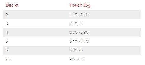 Hills вет.консервы Паучи i/D для кошек при лечении ЖКТ с курицей (кусочки в соусе) 3407LN, 0,085 кг