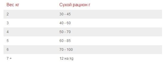 Hills корм для взрослых кошек всех пород, для вывода шерсти из желудка, курица 1,5 кг