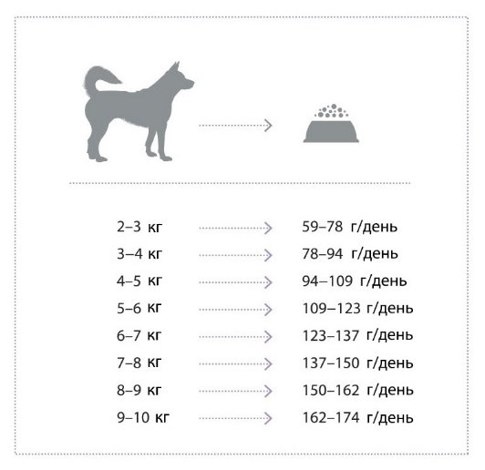 Nature's Protection корм для взрослых собак малых пород, ягненок 18 кг
