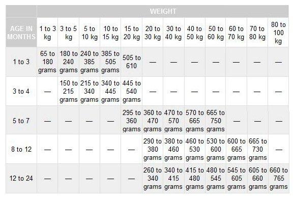 Pro Pac корм для щенков крупных пород, курица и коричневый рис 12 кг