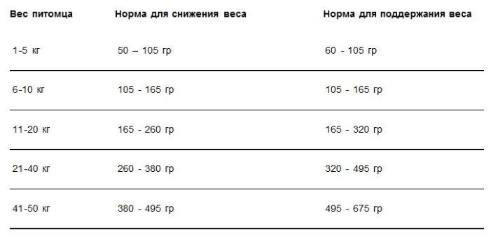 Summit Для собак три вида мяса с цыпленком, ягненком и лососем, контроль веса (Original Three Meat, Reduced Calorie Recipe DF) , 12,700 кг, 10381