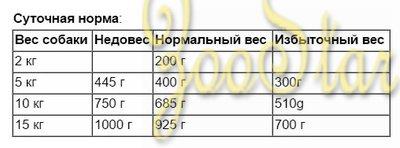 Animonda ВИА Консервы для чувствительных собак GranCarno Sensitiv c курицей, 0,200 кг