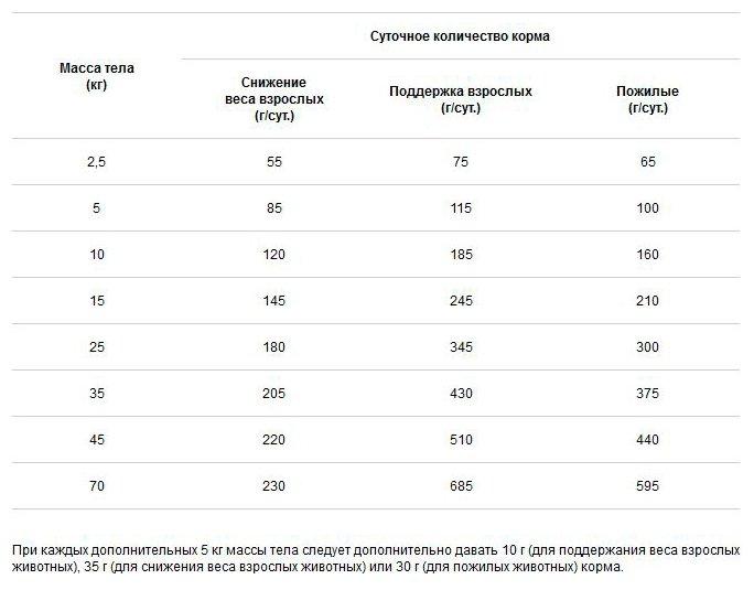 Purina (вет. корма) Сухой корм для собак при патологии суставов (Diets JM) - 12274205/12381792, 12,000 кг