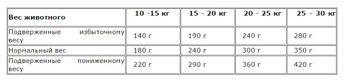 Almo Nature Alternative ВИА Корм со свежим лососем и рисом (50 % мяса) для собак средних и крупных пород (Alternative Fresh Salmon and Rice  M-L) 7983 .., 9,500 кг, 10768