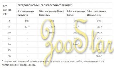 Acana Heritage корм для щенков всех пород, беззерновой, цыпленок 11,4 кг, 47001001