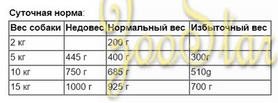 Animonda ВИА Консервы для чувствительных собак GranCarno Sensitiv c говядиной, 0,200 кг