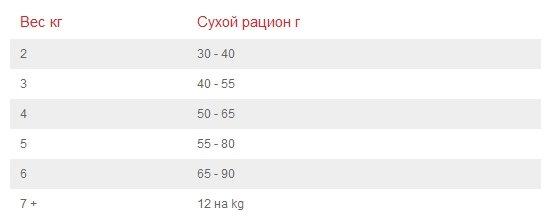 Hills Youthful Vitality корм для пожилых кошек всех пород, курица и рис 250 гр