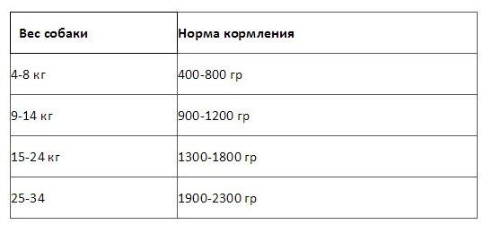 Nero Gold консервы ВИА Консервы для собак Свежий ягненок (Lamb), 0,410 кг